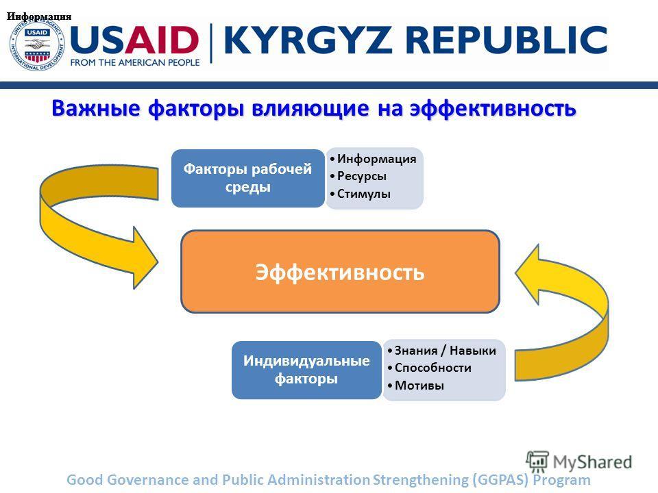 Good Governance and Public Administration Strengthening (GGPAS) Program Важные факторы влияющие на эффективность Информация Ресурсы Стимулы Факторы рабочей среды Знания / Навыки Способности Мотивы Индивидуальные факторы Эффективность