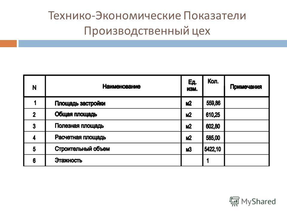 Технико - Экономические Показатели Производственный цех