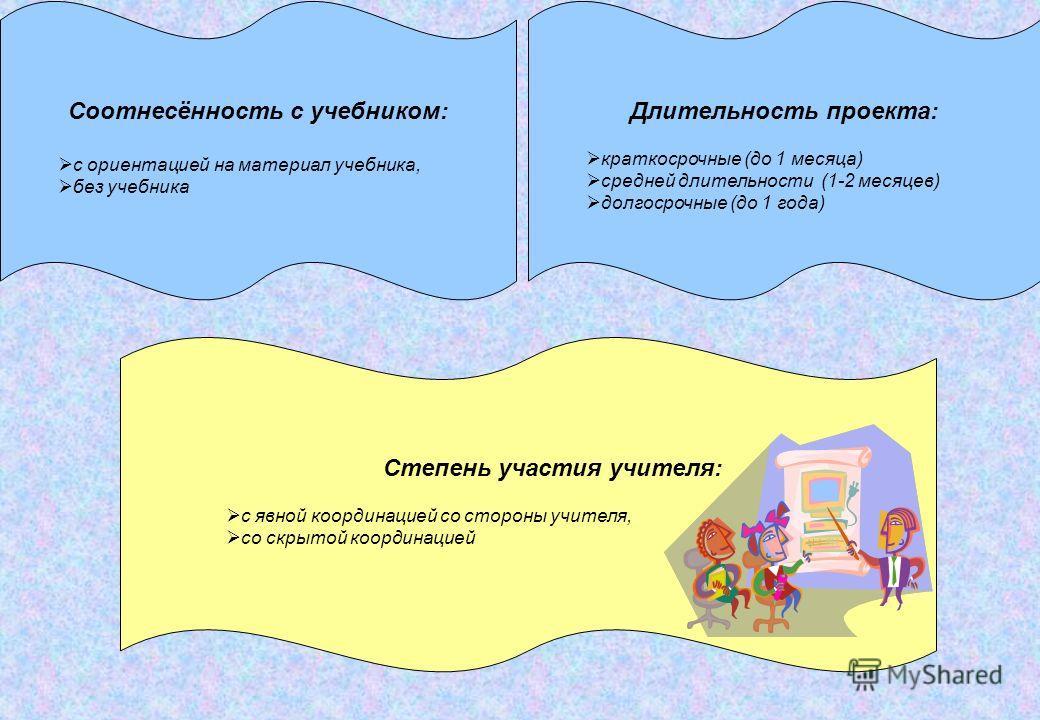 Длительность проекта: краткосрочные (до 1 месяца) средней длительности (1-2 месяцев) долгосрочные (до 1 года) Соотнесённость с учебником: с ориентацией на материал учебника, без учебника Степень участия учителя: с явной координацией со стороны учител