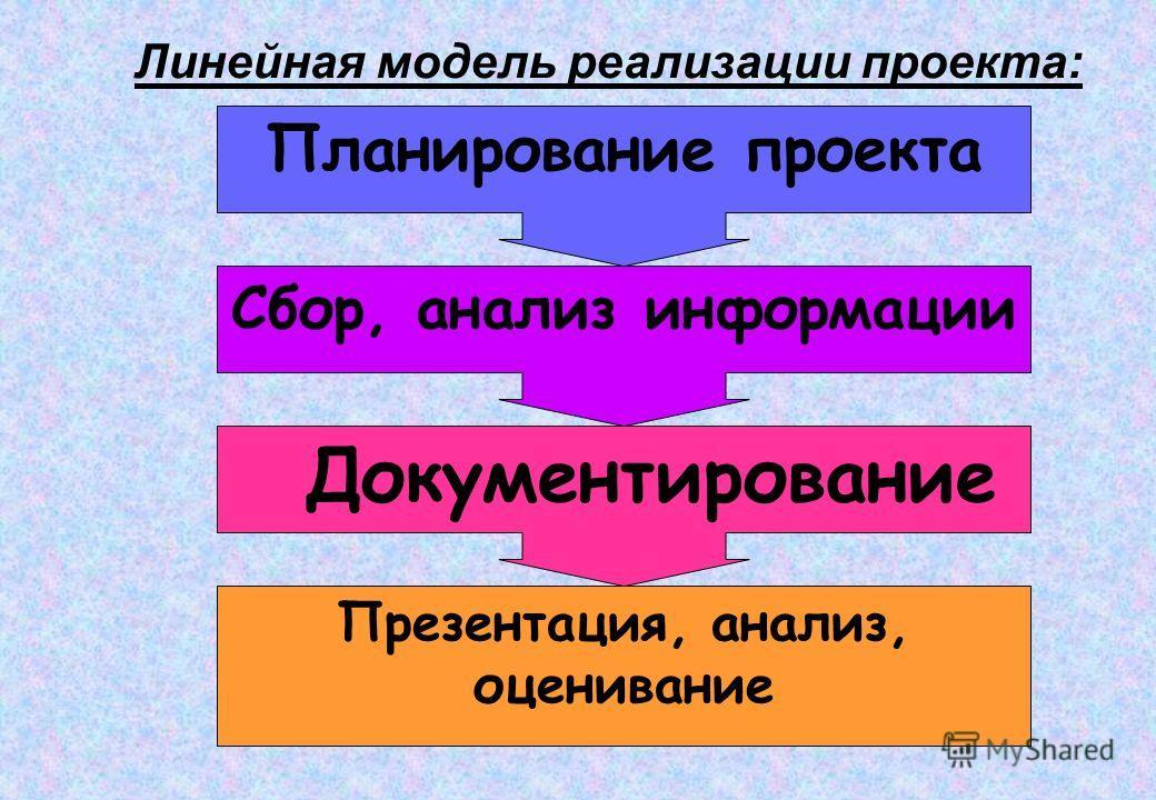 Линейная модель реализации проекта: Планирование проекта Сбор, анализ информации Документирование Презентация, анализ, оценивание