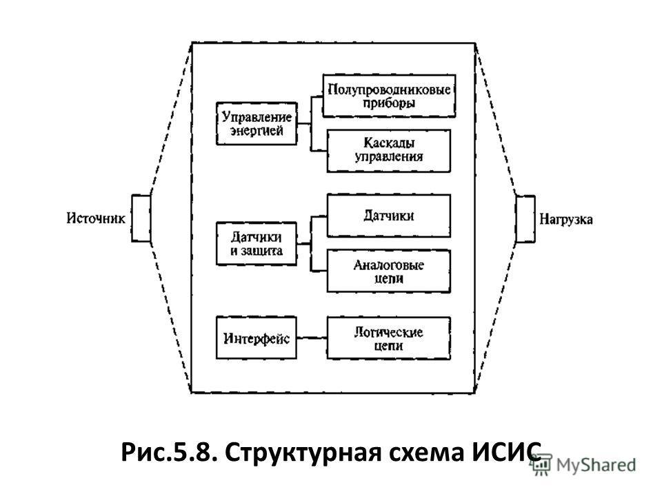 Рис.5.8. Структурная схема ИСИС