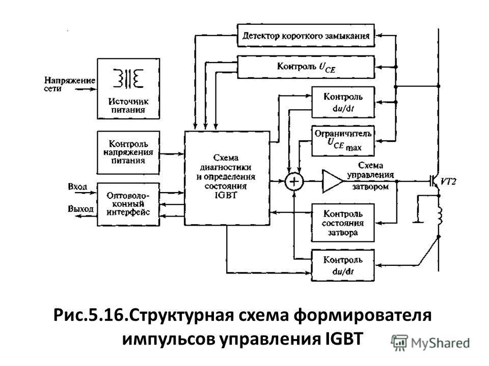 Рис.5.16.Структурная схема формирователя импульсов управления IGBT