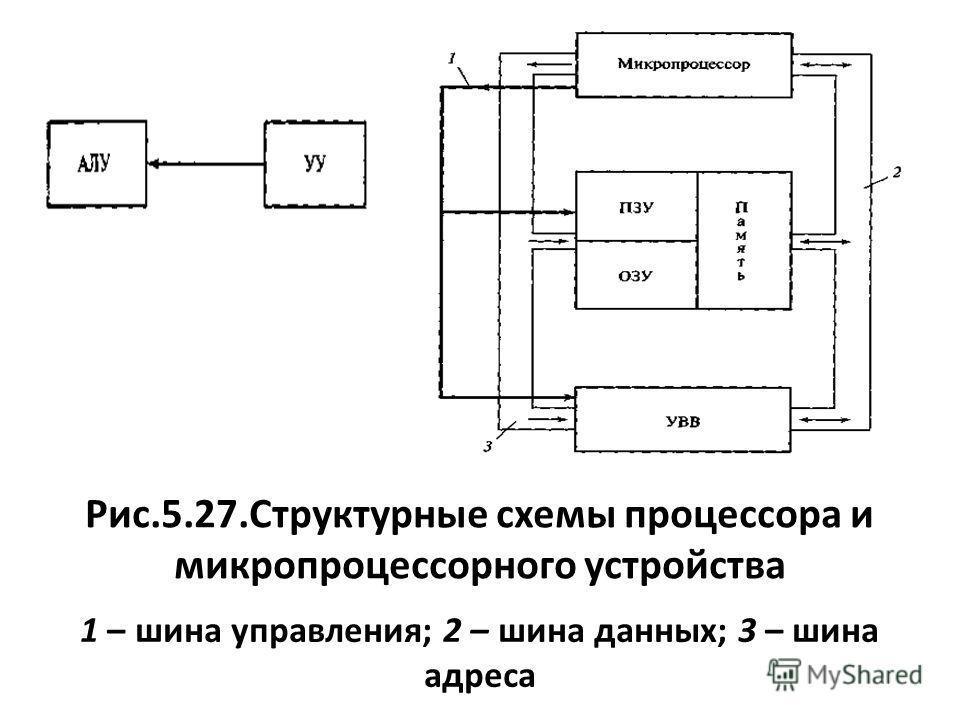 Рис.5.27.Структурные схемы процессора и микропроцессорного устройства 1 – шина управления; 2 – шина данных; 3 – шина адреса