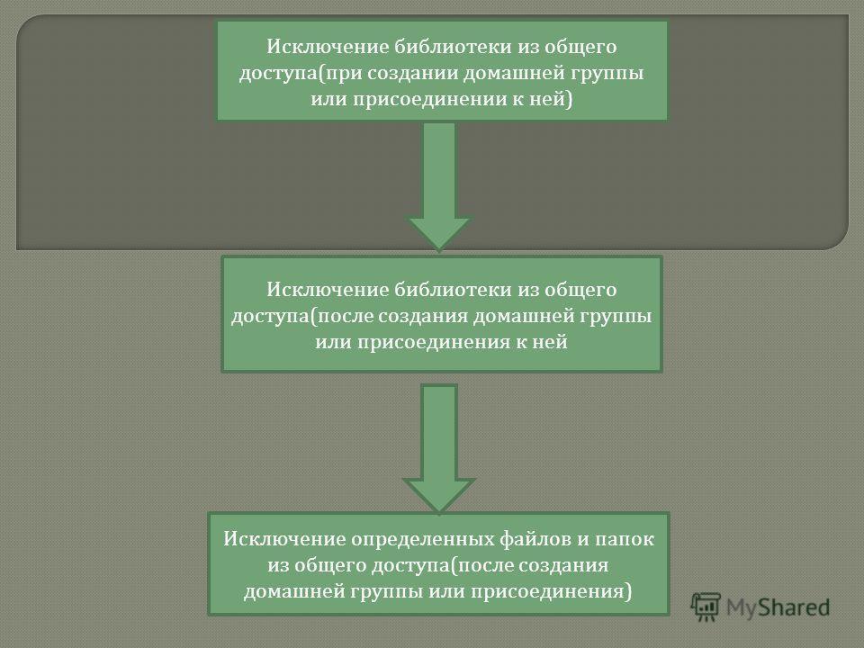 Исключение библиотеки из общего доступа ( при создании домашней группы или присоединении к ней ) Исключение библиотеки из общего доступа ( после создания домашней группы или присоединения к ней Исключение определенных файлов и папок из общего доступа