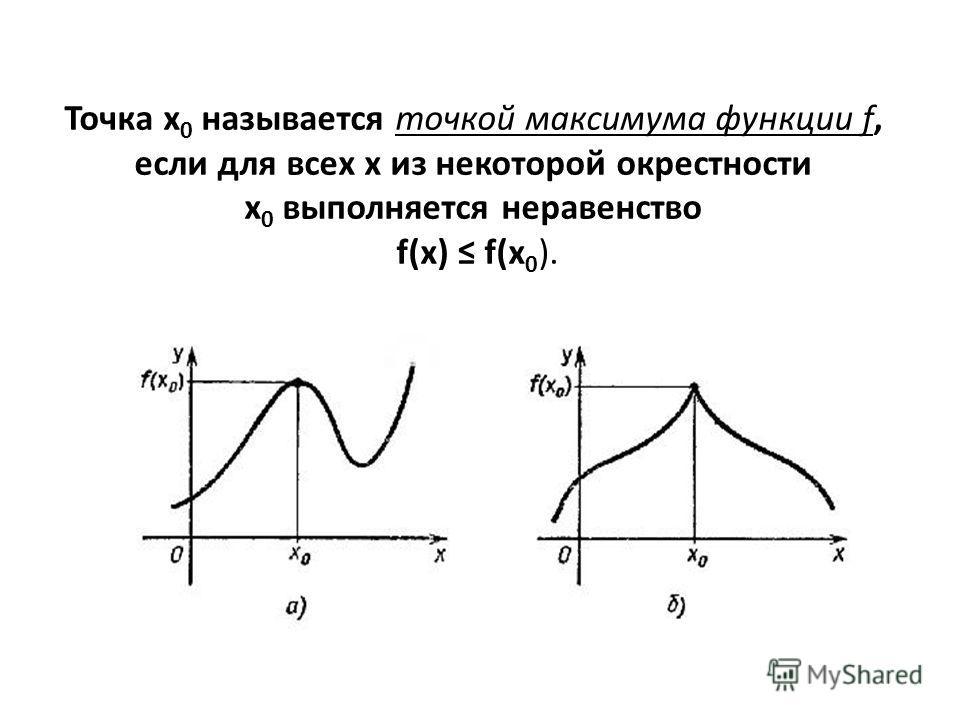 Точка x 0 называется точкой максимума функции f, если для всех x из некоторой окрестности x 0 выполняется неравенство f(x) f(x 0 ).