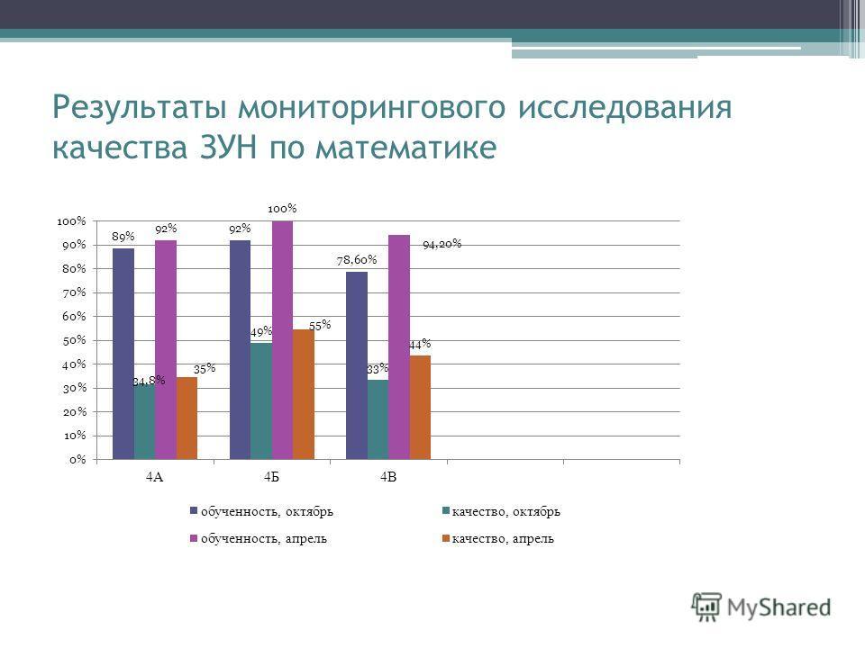 Результаты мониторингового исследования качества ЗУН по математике
