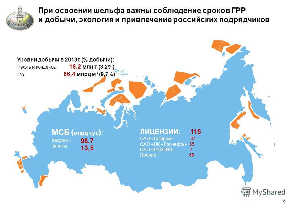 6 При освоении шельфа важны соблюдение сроков ГРР и добычи, экология и привлечение российских подрядчиков МСБ ( млрд т.ут. ): ресурсы: запасы: Уровни добычи в 2013г. (% добычи): Нефть и конденсат 18,2 млн т (3,2%) Газ 66,4 млрд м 3 (9,7%) ЛИЦЕНЗИИ: 1