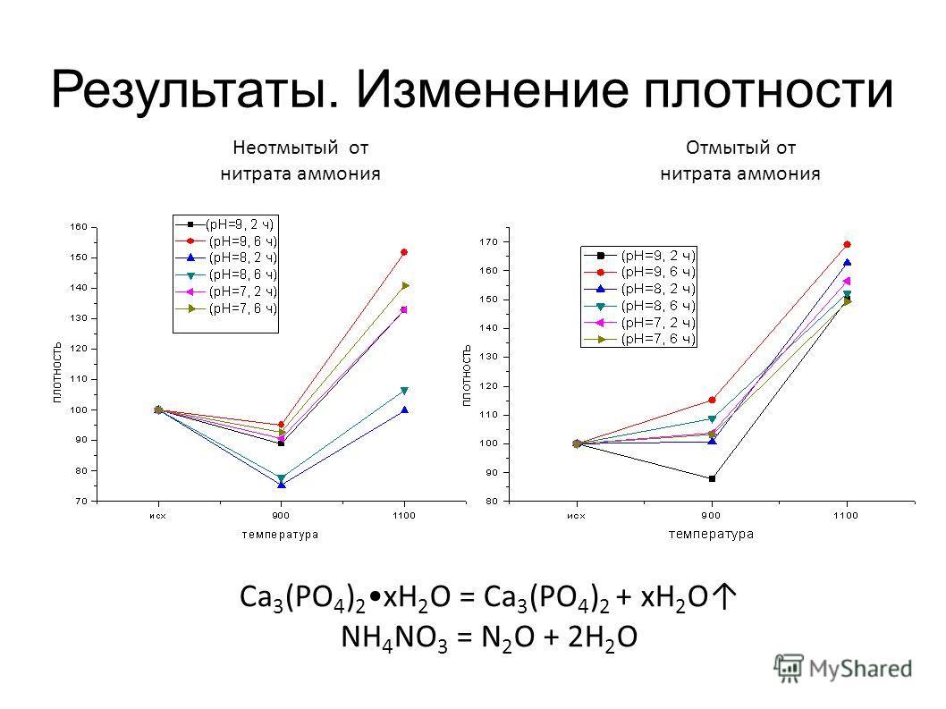 Результаты. Изменение плотности Неотмытый от нитрата аммония Отмытый от нитрата аммония Ca 3 (PO 4 ) 2 xH 2 O = Ca 3 (PO 4 ) 2 + xH 2 O NH 4 NO 3 = N 2 O + 2H 2 O
