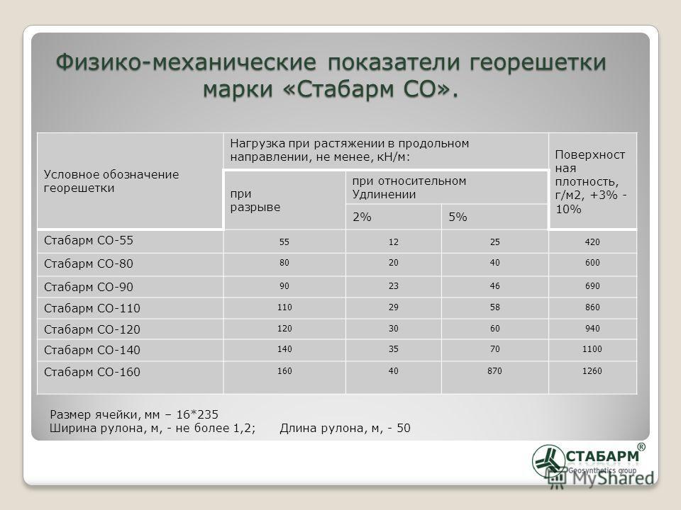Условное обозначение георешетки Нагрузка при растяжении в продольном направлении, не менее, кН/м: Поверхност ная плотность, г/м2, +3% - 10% при разрыве при относительном Удлинении 2%5% Стабарм CO-55 551225420 Стабарм CO-80 802040600 Стабарм CO-90 902
