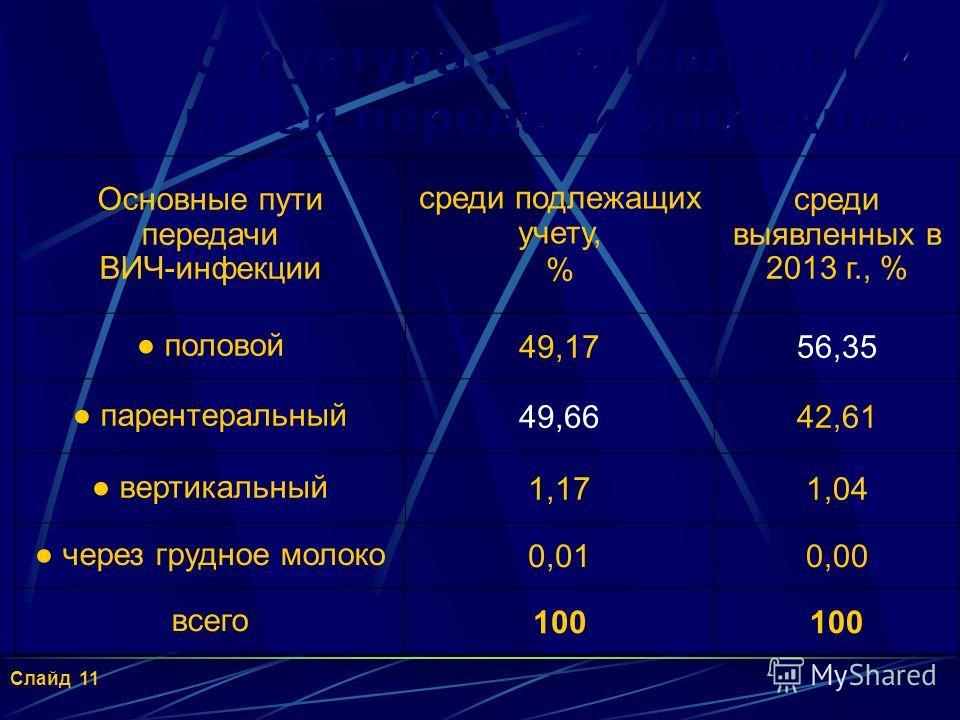Пораженность ВИЧ-инфекцией населения городских округов Республики Башкортостан на 31 декабря 2013 г. (на 100 тысяч населения) 10 Слайд 10