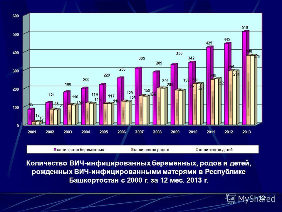 Основные пути передачи ВИЧ-инфекции среди подлежащих учету, % среди выявленных в 2013 г., % половой 49,1756,35 парентеральный 49,6642,61 вертикальный 1,171,04 через грудное молоко 0,010,00 всего 100 Слайд 11