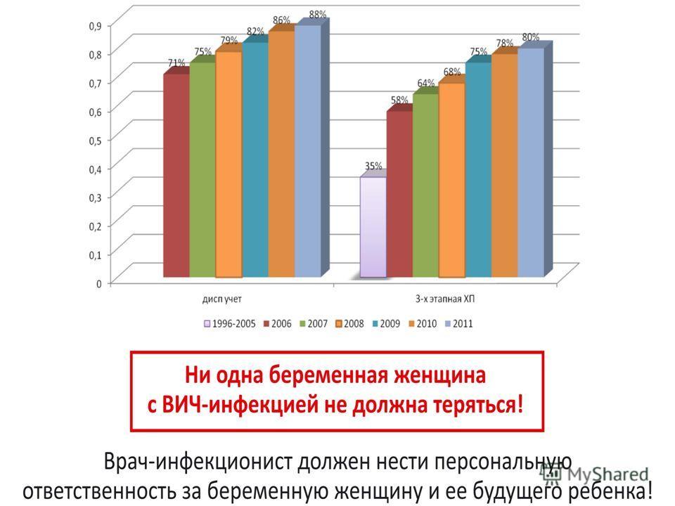 Персонифицированный подход – основа диспансерного наблюдения больных ВИЧ-инфекцией В России эпидемиологический надзор за ВИЧ-инфекцией основан на регистрации случаев ВИЧ-инфекции путем персонифицированного учета. Случай ВИЧ-инфекции - положительный р
