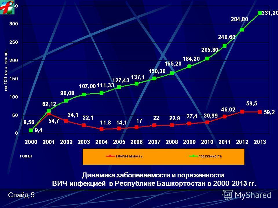 Показатель заболеваемости в 2013 году составил 54,3 на 100 тыс. населения, лидируют области Кемеровская (212,2),Иркутская (127,7),Самарская (134,8), Новосибирская (138), Курганская (56,8), Пермский край( 84,3), Челябинская (88,3), Оренбургская (83,5)