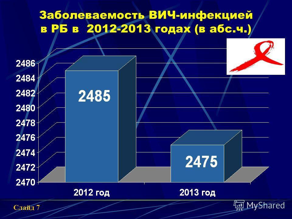 В нашей республике за весь период наблюдения выявлен 17 488 ВИЧ- инфицированный в том числе в 2013 году 2 475 новых случаев заболевания Заболеваемость ВИЧ-инфекцией в РБ, на 100 000 населения Слайд 6