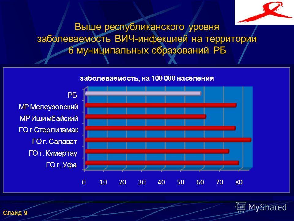Заболеваемость ВИЧ-инфекцией населения городских округов Республики Башкортостан на 31 декабря 2013 года на 100 тысяч населения) 8 Слайд 8