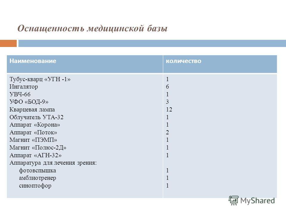 Оснащенность медицинской базы Наименованиеколичество Тубус-кварц «УГН -1» Ингалятор УВЧ-66 УФО «БОД-9» Кварцевая лампа Облучатель УТА-32 Аппарат «Корона» Аппарат «Поток» Магнит «ПЭМП» Магнит «Полюс-2Д» Аппарат «АГН-32» Аппаратура для лечения зрения: