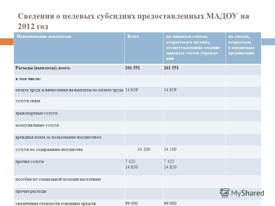 Сведения о целевых субсидиях предоставленных МАДОУ на 2012 год Наименование показателяВсегопо лицевым счетам, открытым в органах, осуществляющих ведение лицевых счетов учрежде ний по счетам, открытым в кредитных организация Расходы (выплаты), все