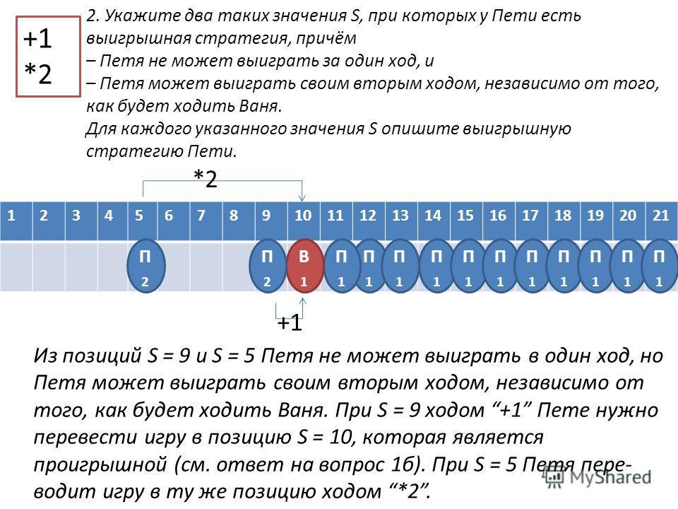 123456789101112131415161718192021 +1 *2 П1П1 П1П1 П1П1 П1П1 П1П1 П1П1 П1П1 П1П1 П1П1 П1П1 П1П1 В1В1 2. Укажите два таких значения S, при которых у Пети есть выигрышная стратегия, причём – Петя не может выиграть за один ход, и – Петя может выиграть св
