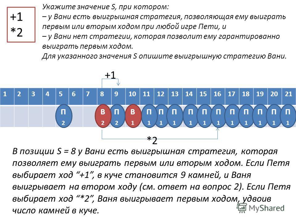 123456789101112131415161718192021 +1 *2 П1П1 П1П1 П1П1 П1П1 П1П1 П1П1 П1П1 П1П1 П1П1 П1П1 П1П1 В1В1 П2П2 П2П2 Укажите значение S, при котором: – у Вани есть выигрышная стратегия, позволяющая ему выиграть первым или вторым ходом при любой игре Пети, и