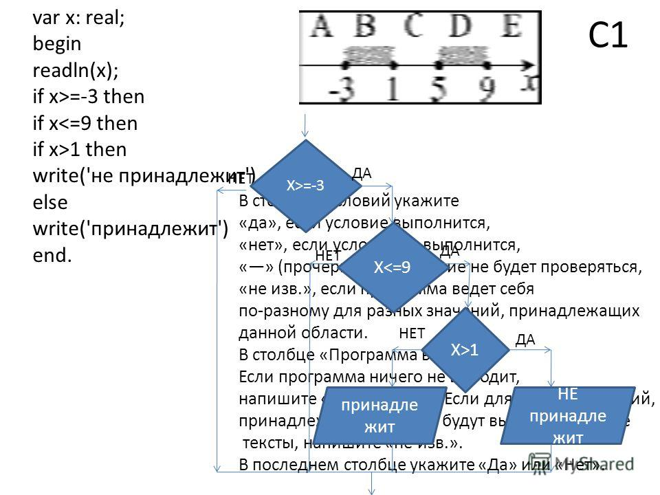 С1 var x: real; begin readln(x); if x>=-3 then if x1 then write('не принадлежит') else write('принадлежит') end. В столбцах условий укажите «да», если условие выполнится, «нет», если условие не выполнится, «» (прочерк), если условие не будет проверят