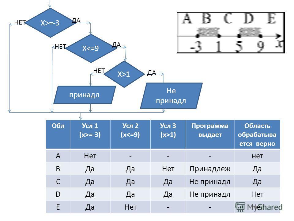 ОблУсл 1 (x>=-3) Усл 2 (x1) Программа выдает Область обрабатыва ется верно АНет---нет ВДа НетПринадлежДа С Не принадлДа D Не принадлНет EДаНет-- Х>=-3 Х1 ДА Не принадл принадл НЕТ