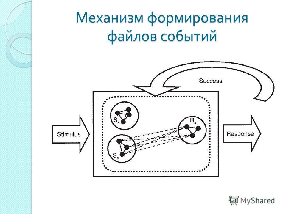 Механизм формирования файлов событий