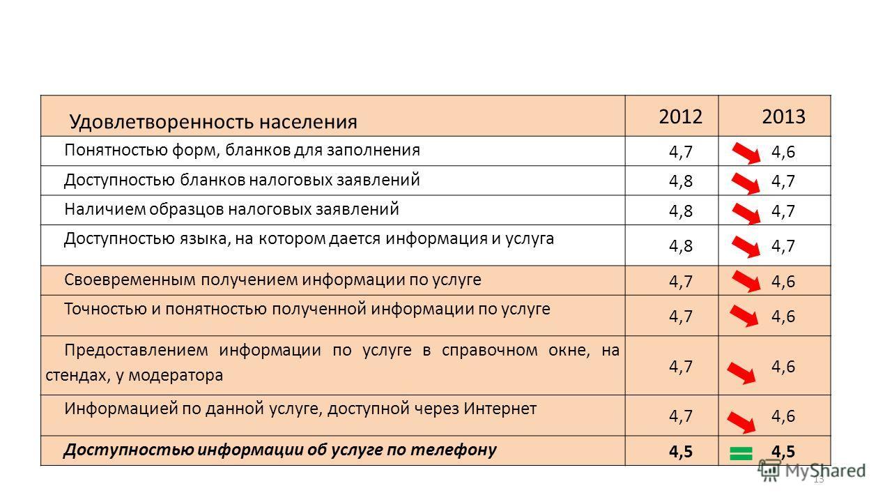 13 Удовлетворенность населения 20122013 Понятностью форм, бланков для заполнения 4,74,6 Доступностью бланков налоговых заявлений 4,84,7 Наличием образцов налоговых заявлений 4,84,7 Доступностью языка, на котором дается информация и услуга 4,84,7 Свое