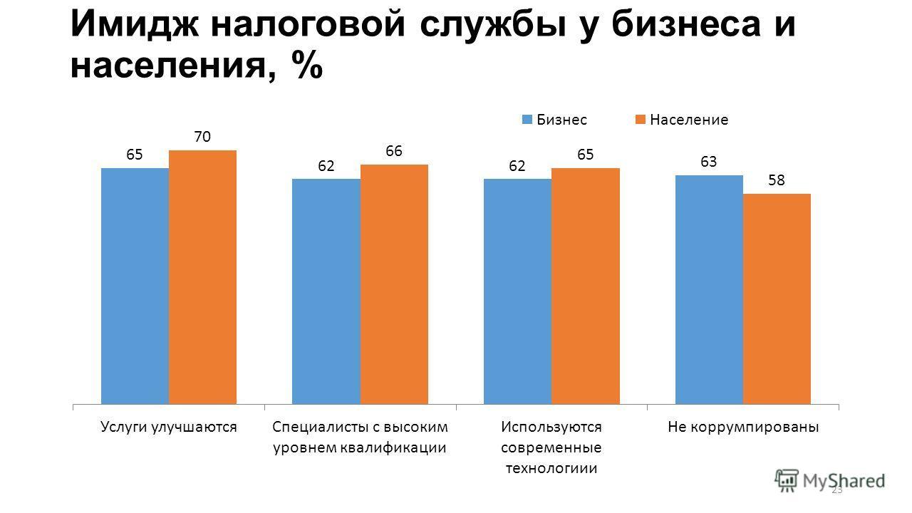 Имидж налоговой службы у бизнеса и населения, % 23