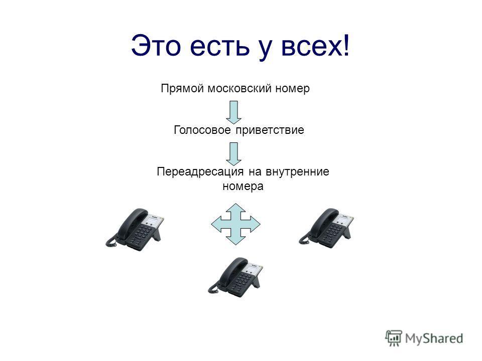 Это есть у всех! Прямой московский номер Голосовое приветствие Переадресация на внутренние номера
