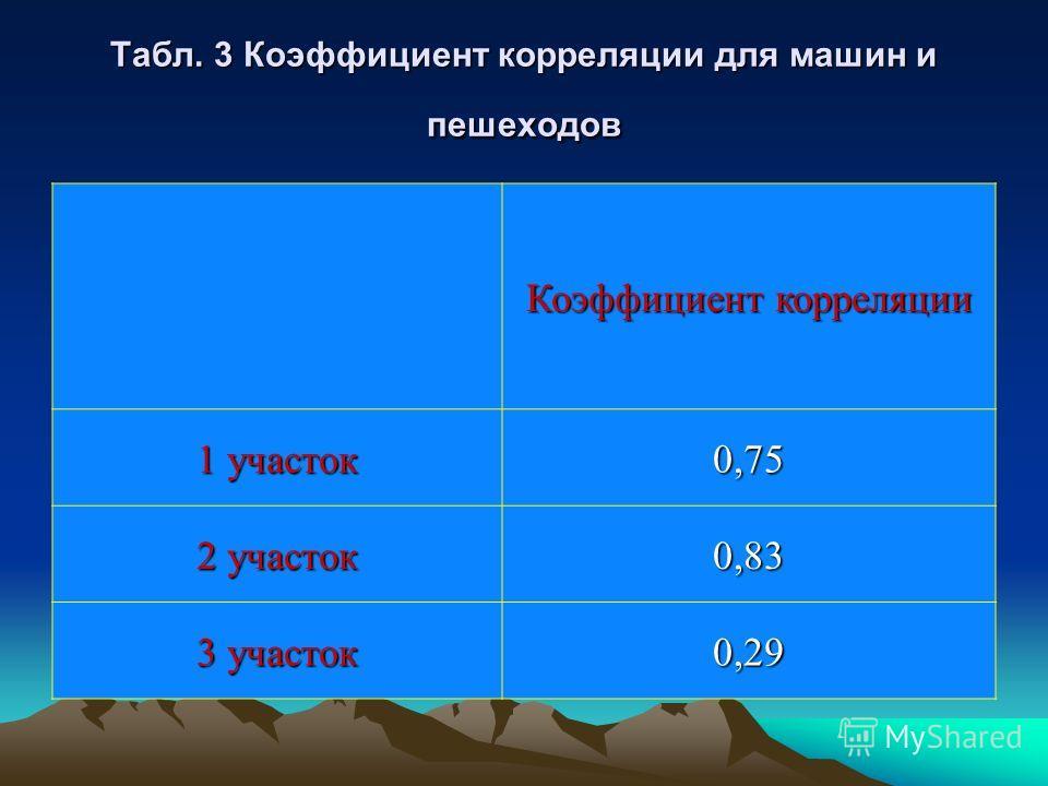 Табл. 3 Коэффициент корреляции для машин и пешеходов Коэффициент корреляции 1 участок 0,75 2 участок 0,83 3 участок 0,29