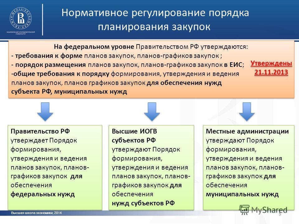 Высшая школа экономики, 2014 фото 5 Нормативное регулирование порядка планирования закупок На федеральном уровне Правительством РФ утверждаются: - требования к форме планов закупок, планов-графиков закупок ; - порядок размещения планов закупок, плано