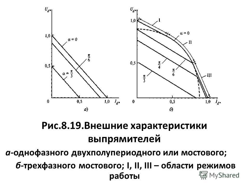 Рис.8.19.Внешние характеристики выпрямителей а-однофазного двухполупериодного или мостового; б-трехфазного мостового; I, II, III – области режимов работы