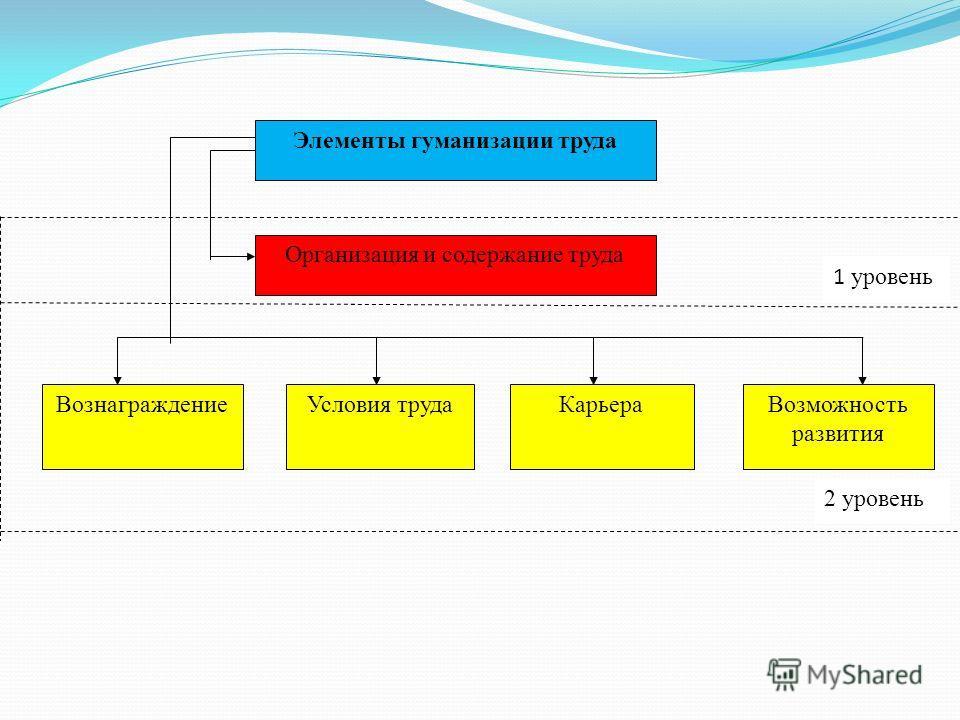 Элементы гуманизации труда Организация и содержание труда ВознаграждениеУсловия трудаКарьераВозможность развития 1 уровень 2 уровень
