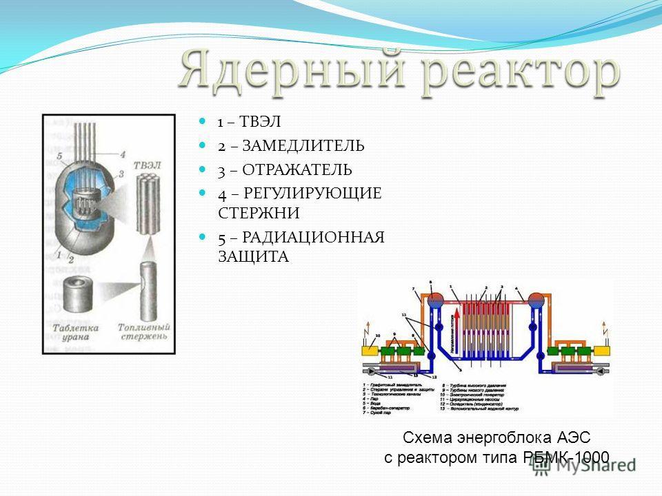 1 – ТВЭЛ 2 – ЗАМЕДЛИТЕЛЬ 3 – ОТРАЖАТЕЛЬ 4 – РЕГУЛИРУЮЩИЕ СТЕРЖНИ 5 – РАДИАЦИОННАЯ ЗАЩИТА Схема энергоблока АЭС с реактором типа РБМК-1000