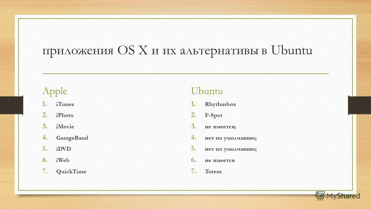 приложения OS X и их альтернативы в Ubuntu Apple 1. iTunes 2. iPhoto 3. iMovie 4. GarageBand 5. iDVD 6. iWeb 7. QuickTime Ubuntu 1. Rhythmbox 2. F-Spot 3. не имеется; 4. нет по умолчанию; 5. нет по умолчанию; 6. не имеется 7. Totem