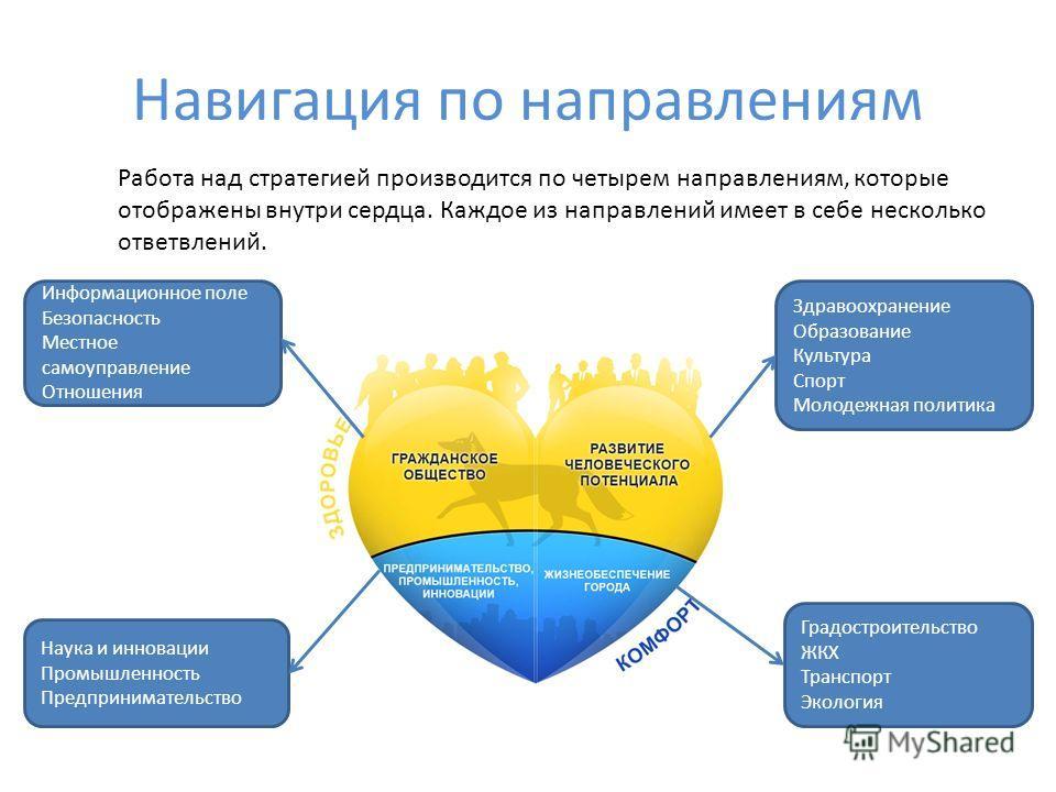 Навигация по направлениям Работа над стратегией производится по четырем направлениям, которые отображены внутри сердца. Каждое из направлений имеет в себе несколько ответвлений. Информационное поле Безопасность Местное самоуправление Отношения Наука
