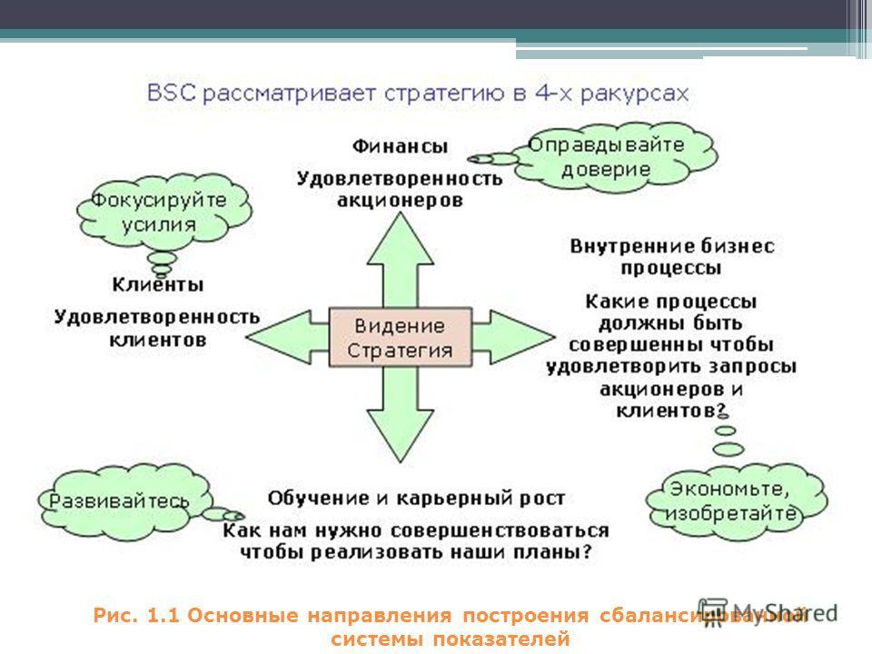 Рис. 1.1 Основные направления построения сбалансированной системы показателей