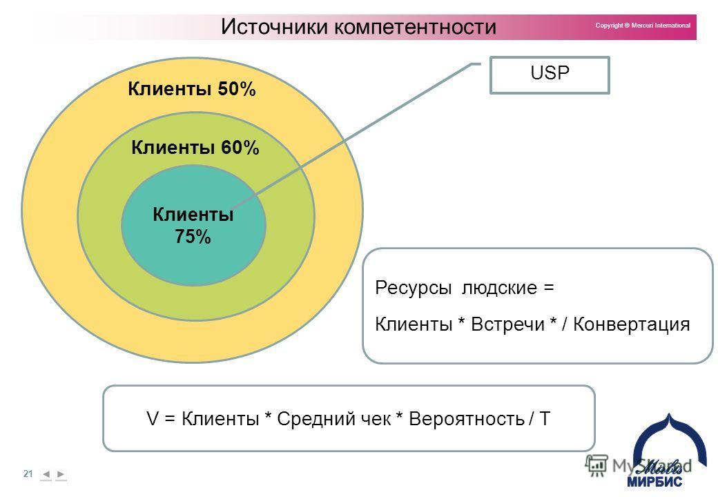 21 Copyright © Mercuri International Клиенты 50% Клиенты 60% Клиенты 75% Источники компетентности USP V = Клиенты * Средний чек * Вероятность / T Ресурсы людские = Клиенты * Встречи * / Конвертация