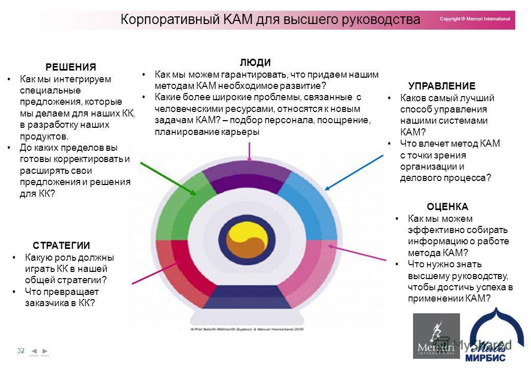 32 Copyright © Mercuri International Корпоративный KAM для высшего руководства РЕШЕНИЯ Как мы интегрируем специальные предложения, которые мы делаем для наших КК, в разработку наших продуктов. До каких пределов вы готовы корректировать и расширять св