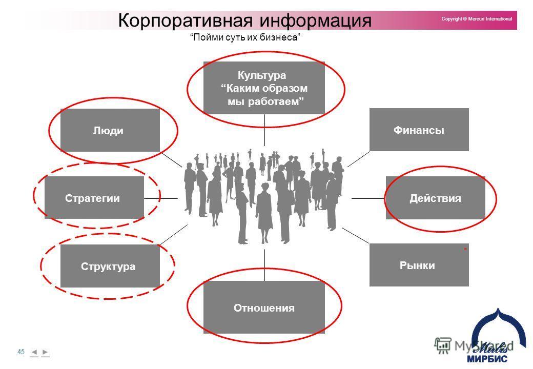45 Copyright © Mercuri International Культура Каким образом мы работаем Финансы Отношения Действия Рынки Люди Стратегии Структура Корпоративная информацияПойми суть их бизнеса