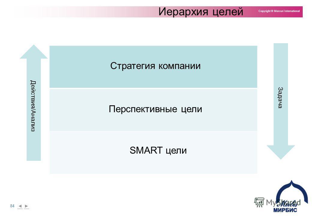 84 Copyright © Mercuri International Иерархия целей Перспективные цели SMART цели Стратегия компании Задача Действия/Анализ