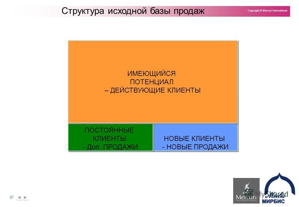 87 Copyright © Mercuri International Структура исходной базы продаж НОВЫЕ КЛИЕНТЫ - НОВЫЕ ПРОДАЖИ НОВЫЕ КЛИЕНТЫ - НОВЫЕ ПРОДАЖИ ПОСТОЯННЫЕ КЛИЕНТЫ - Доп. ПРОДАЖИ ПОСТОЯННЫЕ КЛИЕНТЫ - Доп. ПРОДАЖИ ИМЕЮЩИЙСЯ ПОТЕНЦИАЛ – ДЕЙСТВУЮЩИЕ КЛИЕНТЫ ИМЕЮЩИЙСЯ ПО
