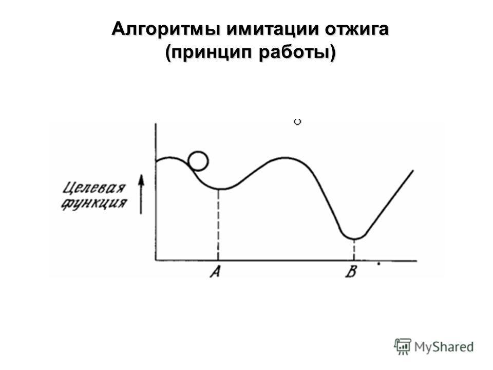 Алгоритмы имитации отжига (принцип работы)