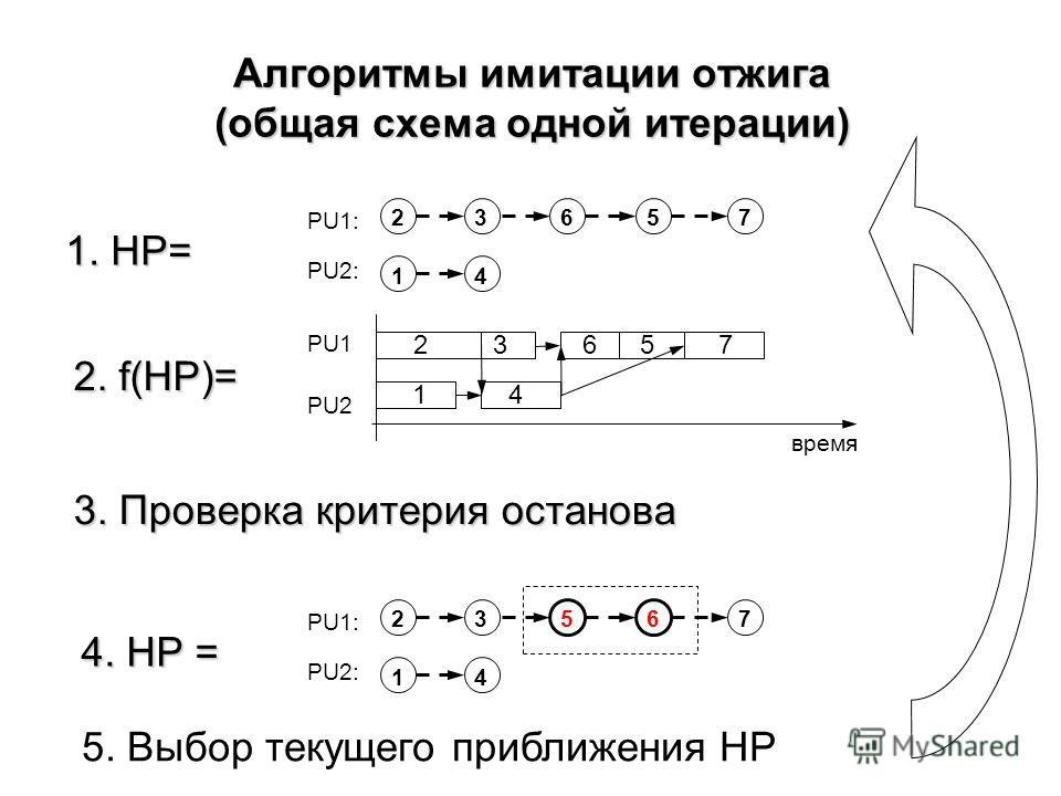 Алгоритмы имитации отжига (общая схема одной итерации) PU1: PU2: 263 1 5 4 7 PU1: PU2: 253 1 6 4 7 23 5 4 PU1 PU2 время 1 67 1. HP= 2. f(HP)= 4. HP = 3. Проверка критерия останова 5. Выбор текущего приближения HP