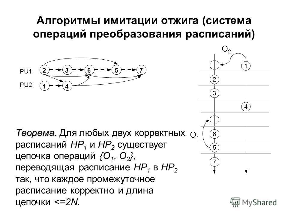 Алгоритмы имитации отжига (система операций преобразования расписаний) 2 O1O1 O2O2 Теорема. Теорема. Для любых двух корректных расписаний HP 1 и HP 2 существует цепочка операций {O 1, O 2 }, переводящая расписание HP 1 в HP 2 так, что каждое промежут