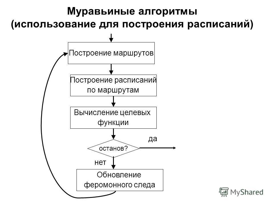 Муравьиные алгоритмы (использование для построения расписаний) Построение маршрутов Построение расписаний по маршрутам Обновление феромонного следа Вычисление целевых функции останов? нет да