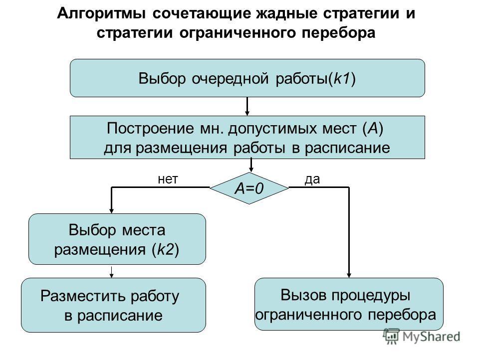 Алгоритмы сочетающие жадные стратегии и стратегии ограниченного перебора Выбор очередной работы(k1) Построение мн. допустимых мест (А) для размещения работы в расписание А=0 Разместить работу в расписание Выбор места размещения (k2) Вызов процедуры о