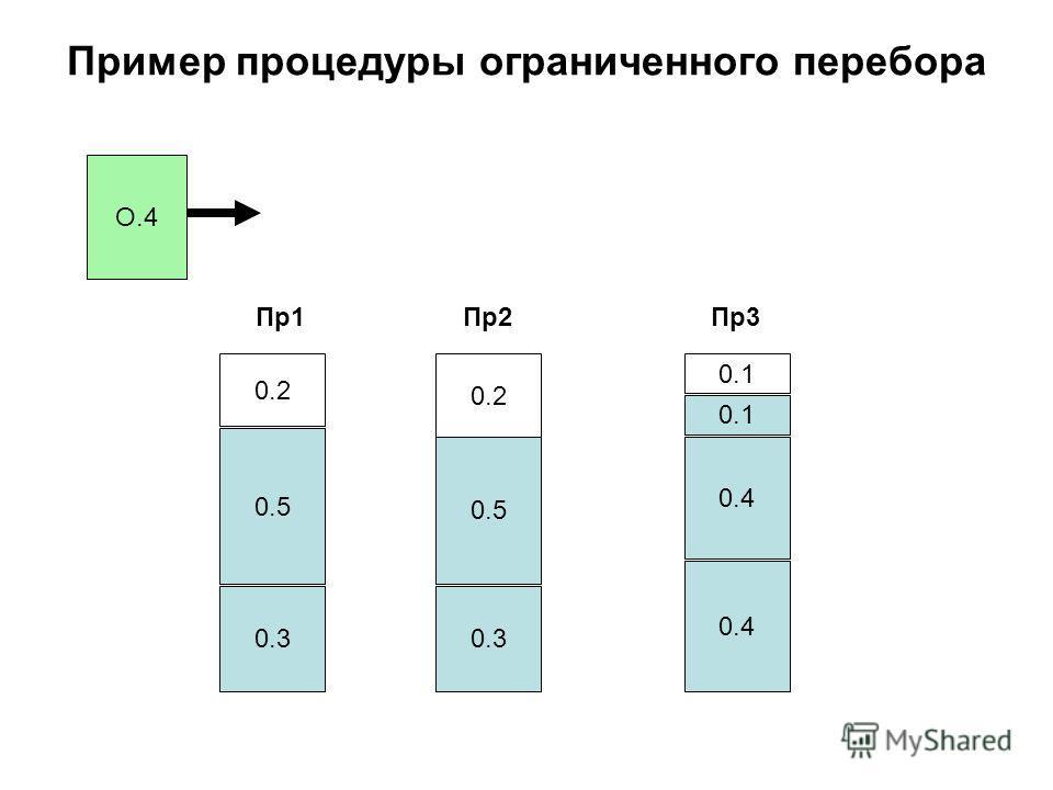 Пример процедуры ограниченного перебора О.4 0.3 0.5 0.2 0.3 0.5 0.2 0.4 0.1 Пр1Пр2Пр3