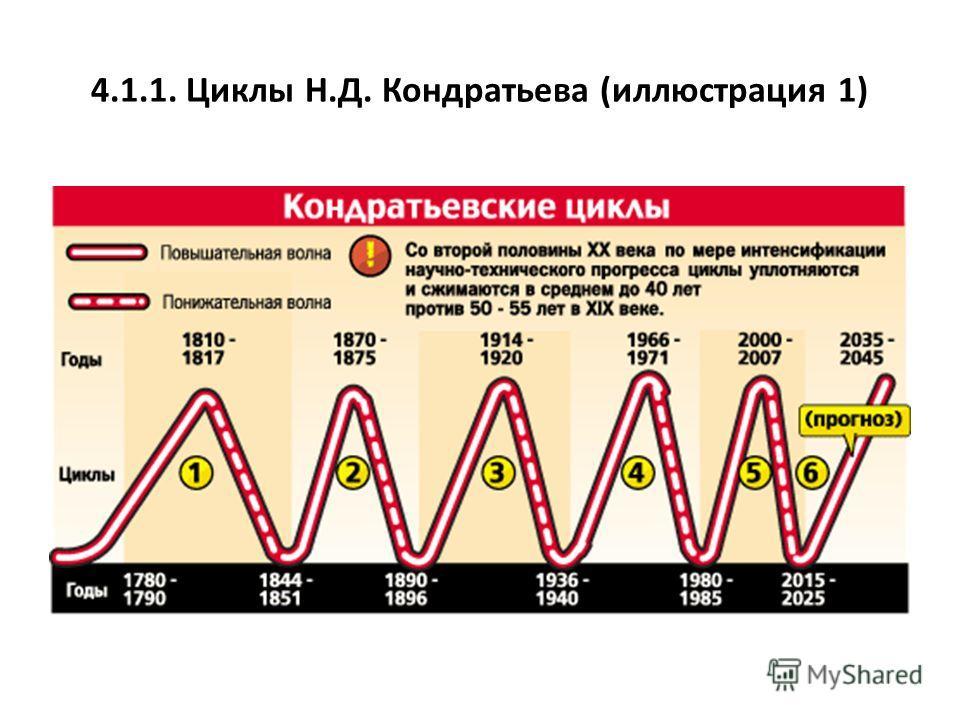 4.1.1. Циклы Н.Д. Кондратьева (иллюстрация 1)