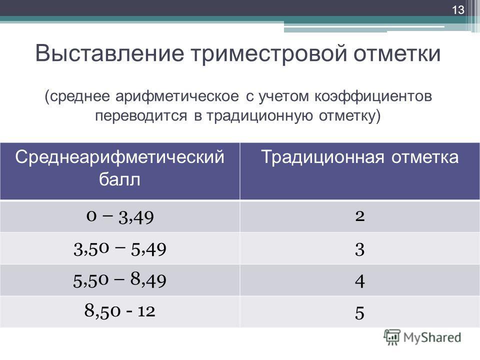 Выставление триместровой отметки (среднее арифметическое с учетом коэффициентов переводится в традиционную отметку) Среднеарифметический балл Традиционная отметка 0 – 3,492 3,50 – 5,493 5,50 – 8,494 8,50 - 125 13